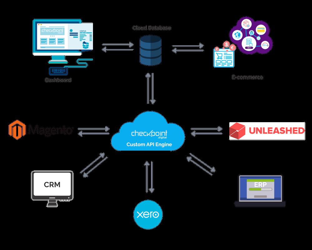 Checkpoint - custom API engine